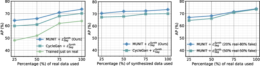 Figure 4 for Harnessing Uncertainty in Domain Adaptation for MRI Prostate Lesion Segmentation