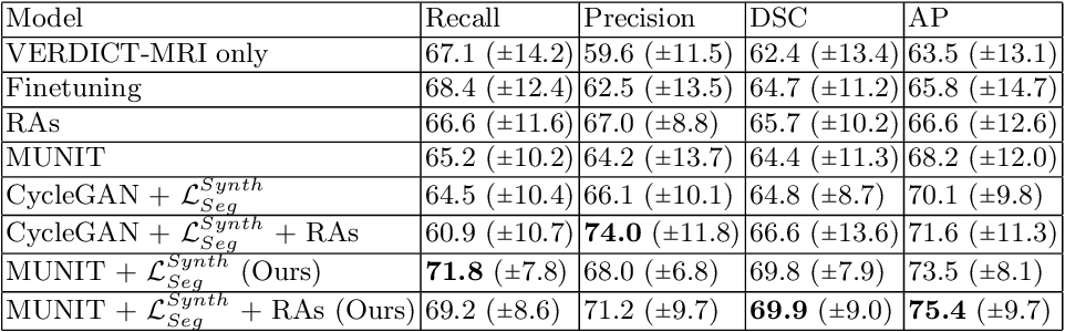 Figure 2 for Harnessing Uncertainty in Domain Adaptation for MRI Prostate Lesion Segmentation