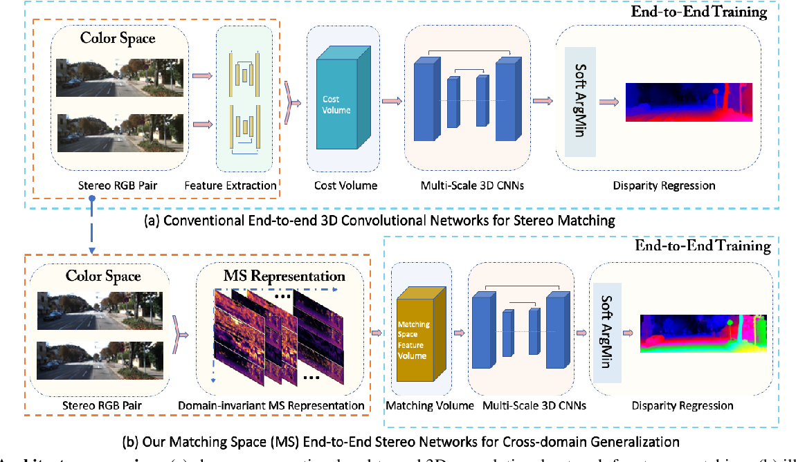 Figure 3 for Matching-space Stereo Networks for Cross-domain Generalization