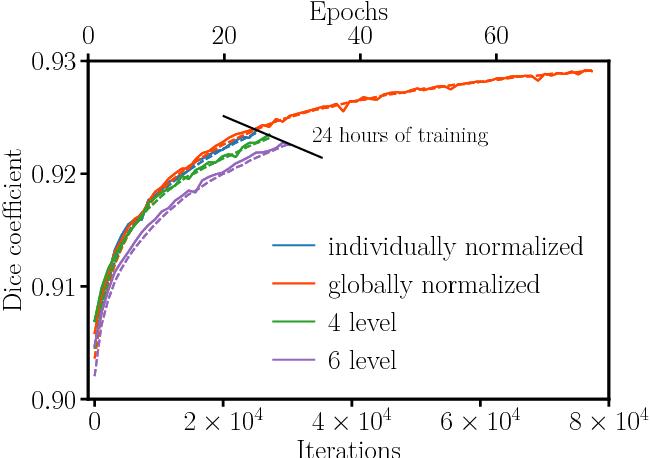 Figure 2 from A volumetric deep Convolutional Neural Network for