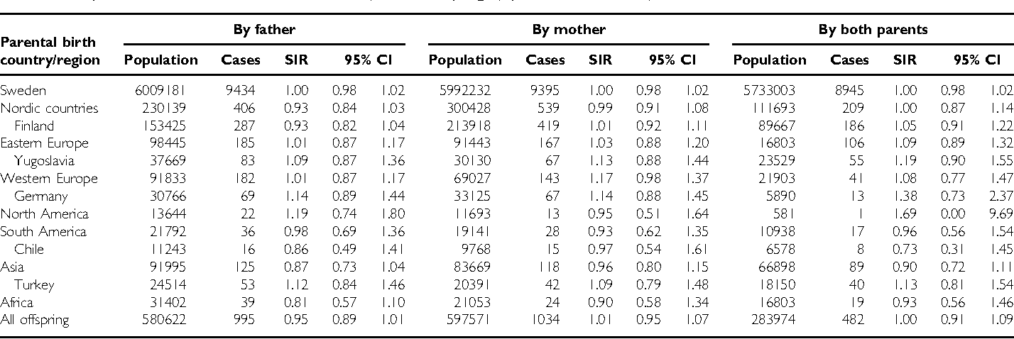 Table 1 Population size and cancer cases in 0 to 19 year old offspring by parental birth country
