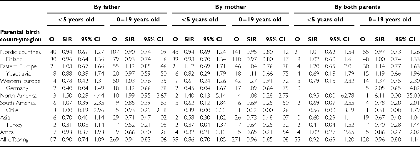 Table 2 SIR for nervous system tumour in offspring by parental birth country