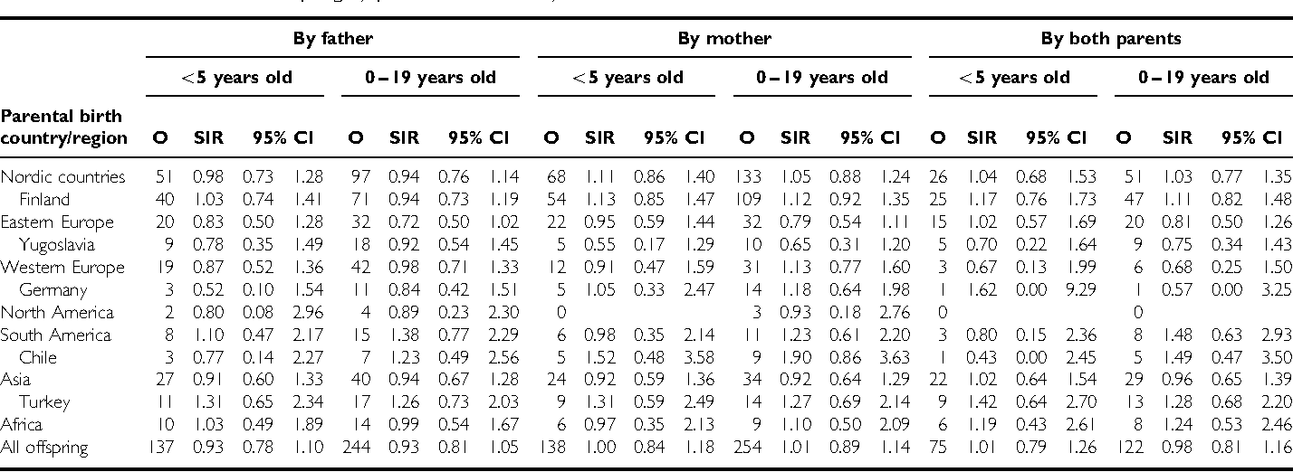 Table 3 SIR for leukaemia in offspring by parental birth country