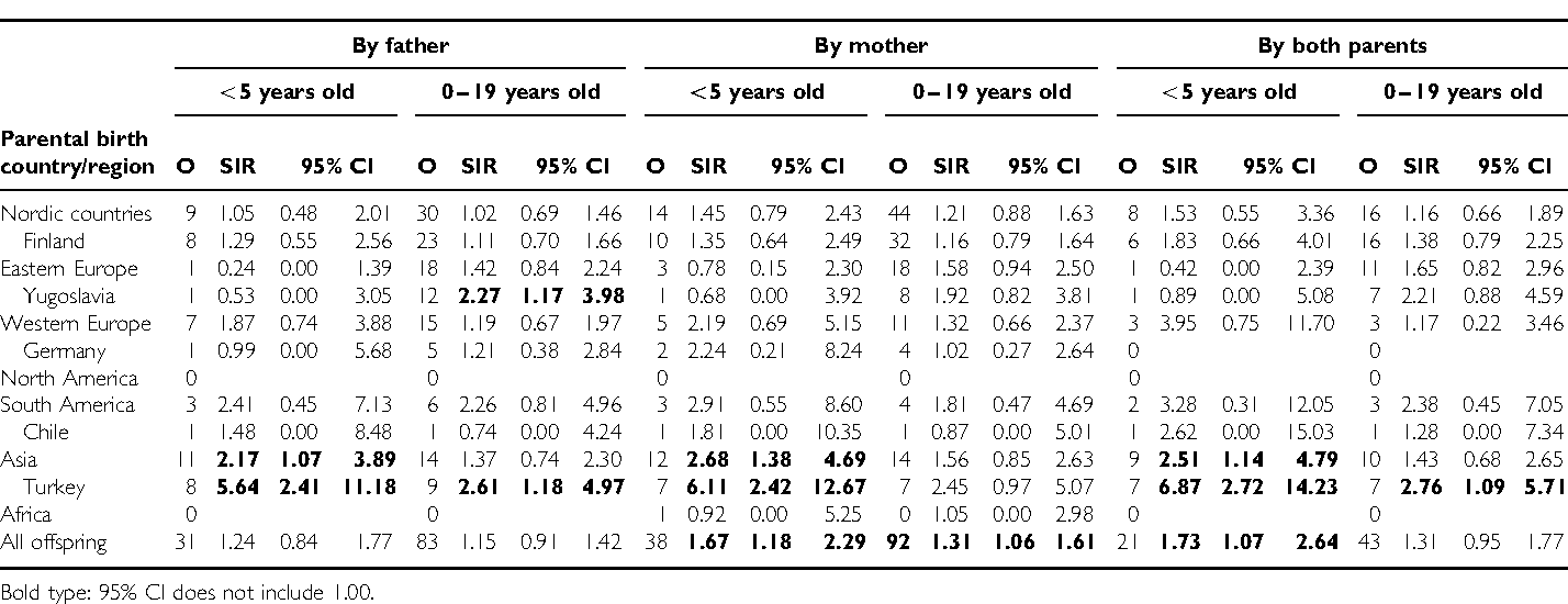 Table 4 SIR for non-Hodgkin's lymphoma in offspring by parental birth country