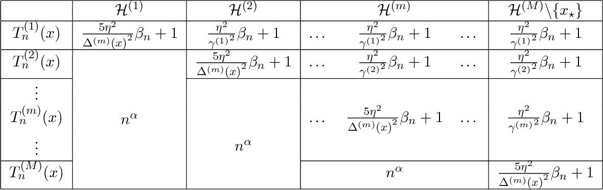 Figure 1 for Multi-fidelity Gaussian Process Bandit Optimisation