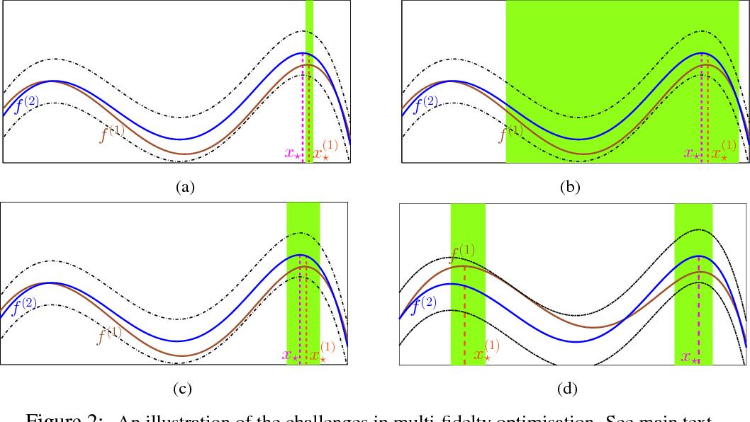 Figure 2 for Multi-fidelity Gaussian Process Bandit Optimisation