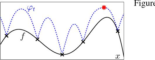 Figure 3 for Multi-fidelity Gaussian Process Bandit Optimisation