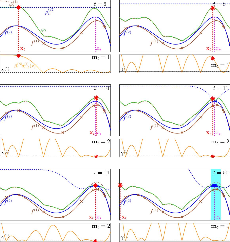 Figure 4 for Multi-fidelity Gaussian Process Bandit Optimisation