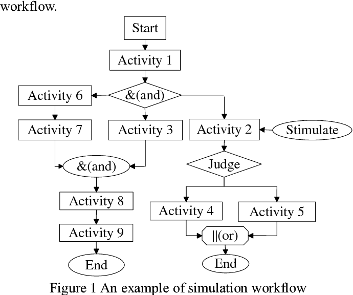 Figure 1 for An empirical learning-based validation procedure for simulation workflow