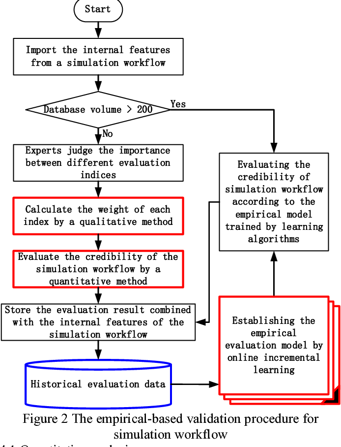 Figure 2 for An empirical learning-based validation procedure for simulation workflow