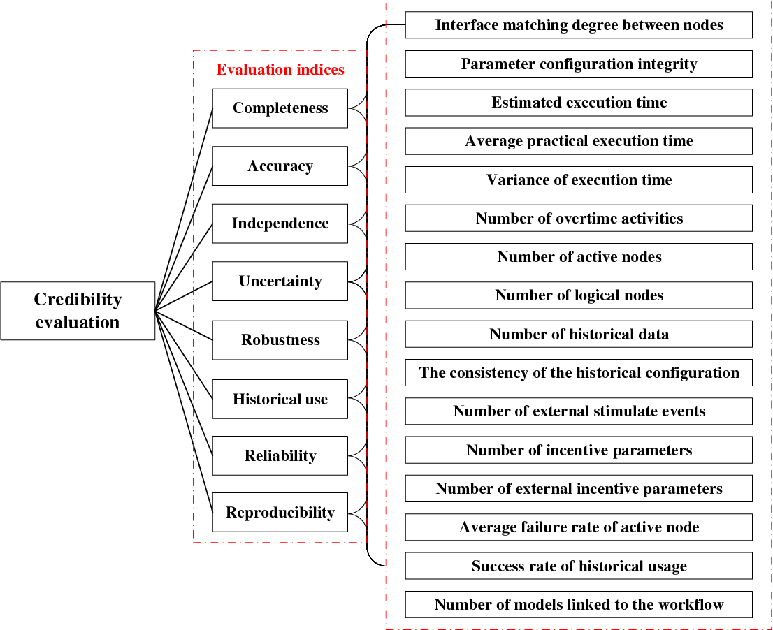 Figure 4 for An empirical learning-based validation procedure for simulation workflow