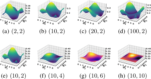 Figure 3 for VSQL: Variational Shadow Quantum Learning for Classification