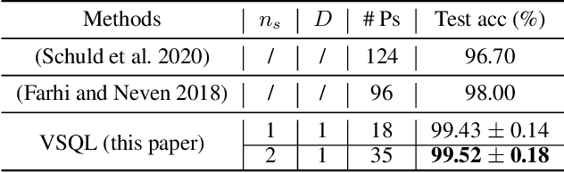 Figure 2 for VSQL: Variational Shadow Quantum Learning for Classification