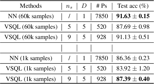 Figure 4 for VSQL: Variational Shadow Quantum Learning for Classification