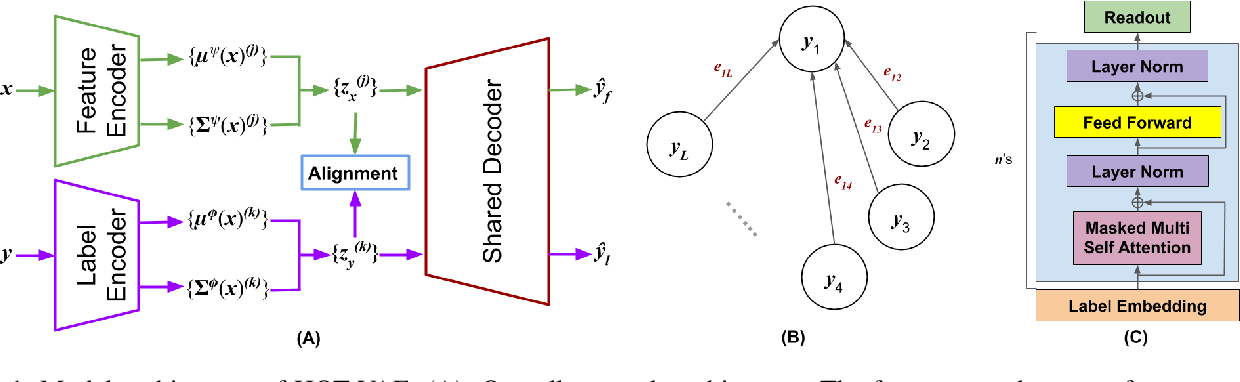 Figure 1 for HOT-VAE: Learning High-Order Label Correlation for Multi-Label Classification via Attention-Based Variational Autoencoders