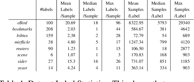 Figure 2 for HOT-VAE: Learning High-Order Label Correlation for Multi-Label Classification via Attention-Based Variational Autoencoders