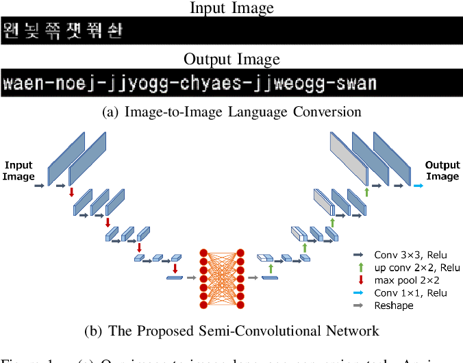 Figure 1 for On the Ability of a CNN to Realize Image-to-Image Language Conversion