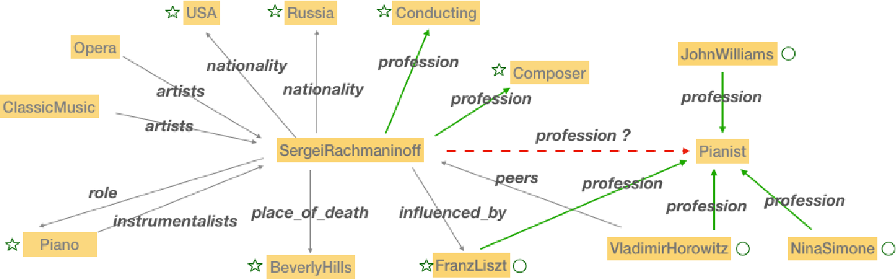 Figure 1 for Orthogonal Relation Transforms with Graph Context Modeling for Knowledge Graph Embedding