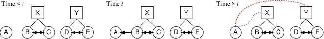 Figure 1 for Learning Opinion Dynamics From Social Traces
