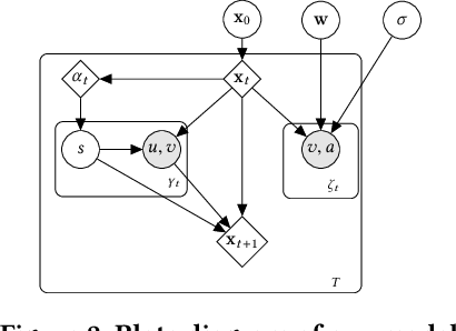 Figure 3 for Learning Opinion Dynamics From Social Traces