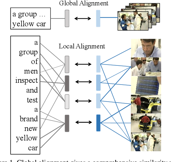 Figure 1 for T2VLAD: Global-Local Sequence Alignment for Text-Video Retrieval