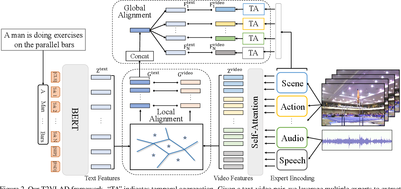 Figure 3 for T2VLAD: Global-Local Sequence Alignment for Text-Video Retrieval