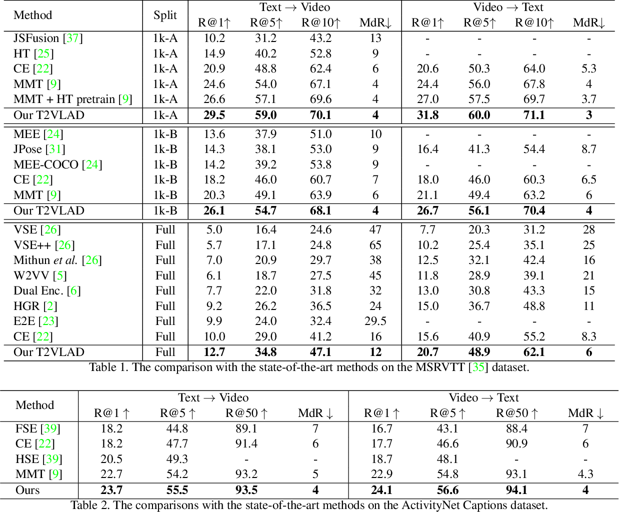 Figure 2 for T2VLAD: Global-Local Sequence Alignment for Text-Video Retrieval
