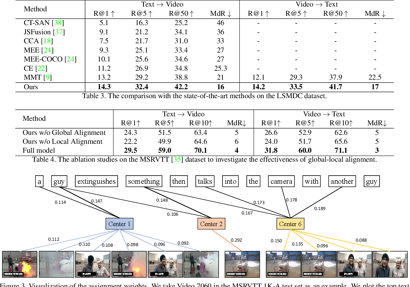 Figure 4 for T2VLAD: Global-Local Sequence Alignment for Text-Video Retrieval
