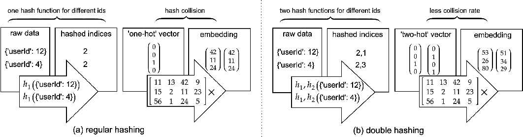 Figure 3 for Model Size Reduction Using Frequency Based Double Hashing for Recommender Systems