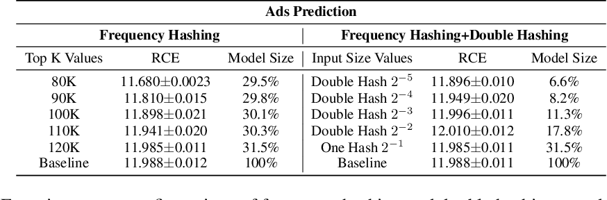 Figure 2 for Model Size Reduction Using Frequency Based Double Hashing for Recommender Systems