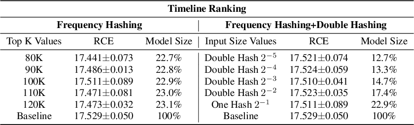 Figure 4 for Model Size Reduction Using Frequency Based Double Hashing for Recommender Systems