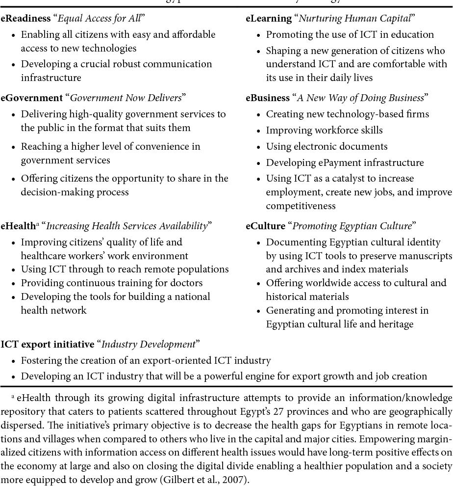 PDF] Societal Transformation , and Beyond : Closing the Digital