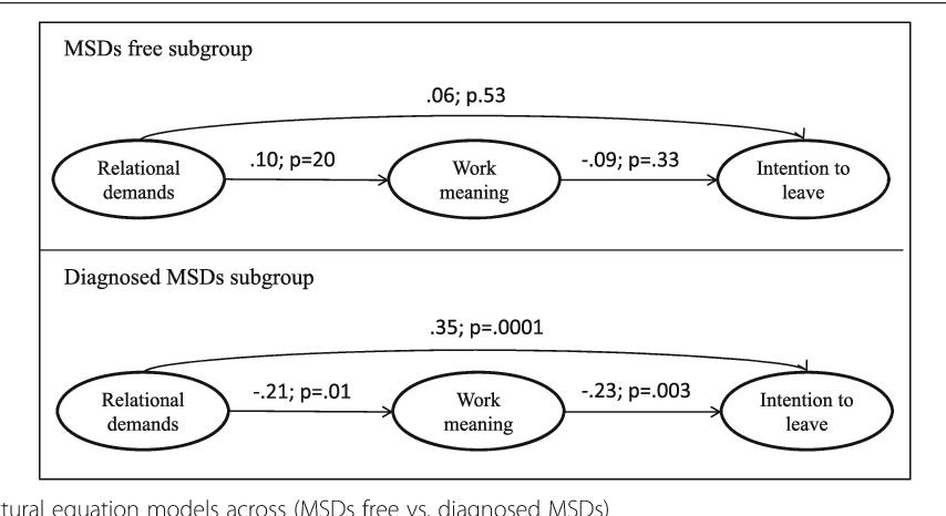 Musculoskeletal disorders among preschool teachers