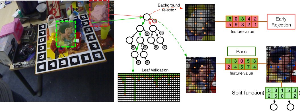 Figure 3 for Real-time Background-aware 3D Textureless Object Pose Estimation