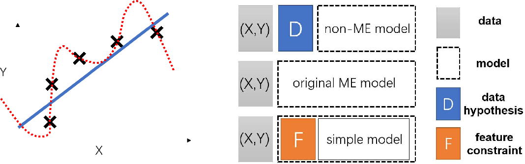 Figure 1 for Understanding Deep Learning Generalization by Maximum Entropy