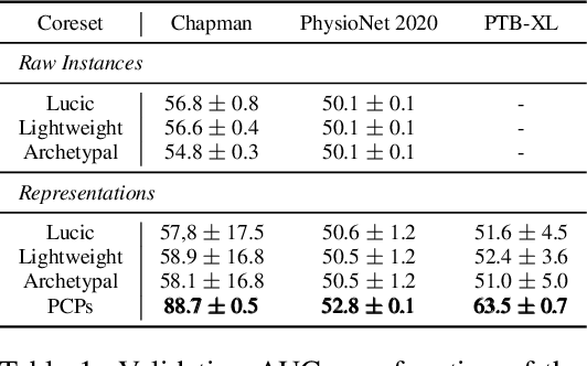 Figure 2 for PCPs: Patient Cardiac Prototypes