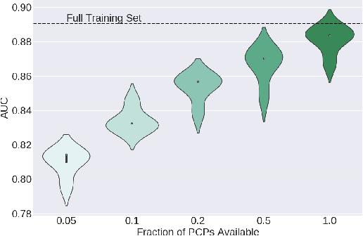 Figure 4 for PCPs: Patient Cardiac Prototypes