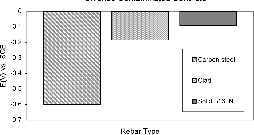 Figure 11 from Chloride Threshold Levels in Clad 316L and Solid
