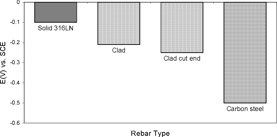 Figure 12 from Chloride Threshold Levels in Clad 316L and Solid
