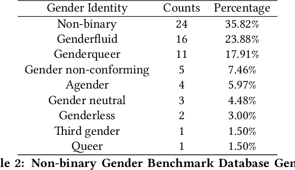 Figure 3 for Gender Classification and Bias Mitigation in Facial Images