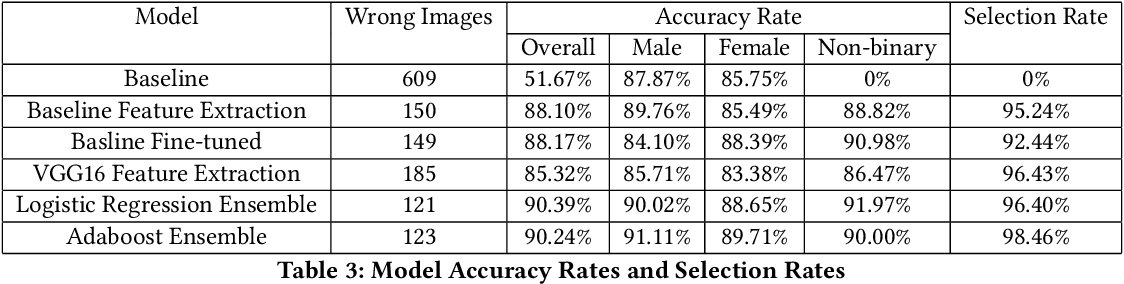 Figure 4 for Gender Classification and Bias Mitigation in Facial Images