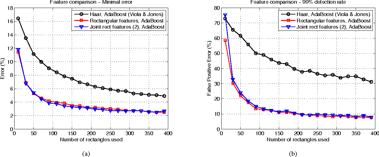 Figure 2 for Face Detection with Effective Feature Extraction