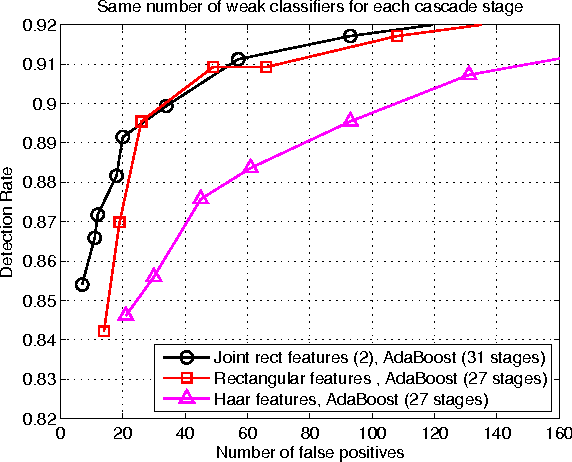 Figure 3 for Face Detection with Effective Feature Extraction