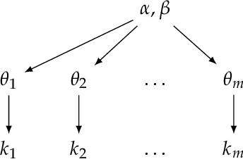 Figure 5 from Shrinkage estimation of rate statistics