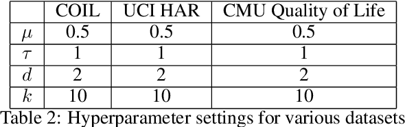 Figure 4 for Multiscale Manifold Warping