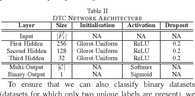 Table II from Deep topology classification: A new approach for