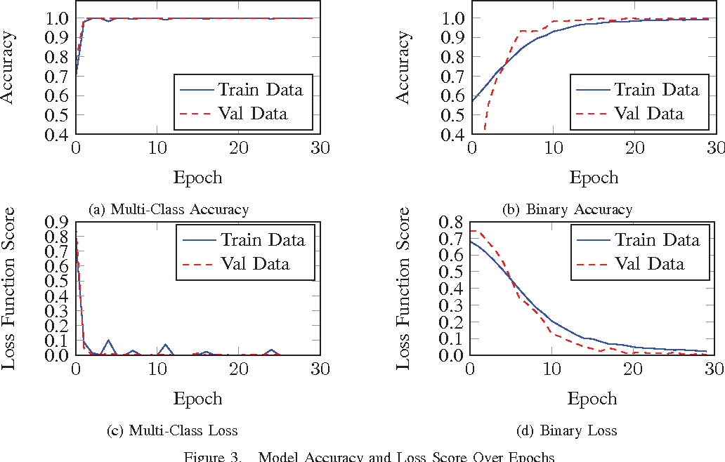 Figure 3 from Deep topology classification: A new approach for