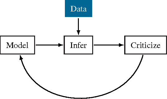 Figure 3 for Edward: A library for probabilistic modeling, inference, and criticism