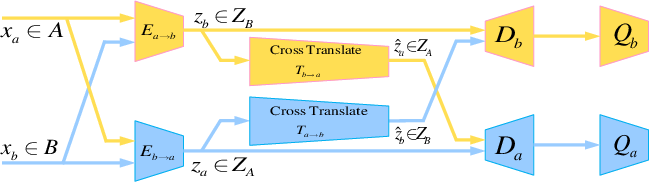 Figure 1 for XNet: GAN Latent Space Constraints