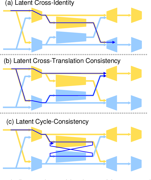 Figure 3 for XNet: GAN Latent Space Constraints